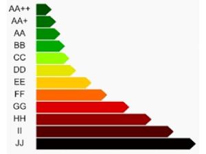 Ingatlan Budafok - Energie certificate
